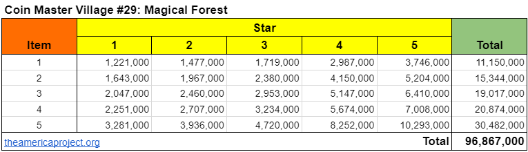 Coin Master Village 29: Magical Forest Upgrade Cost & Price List