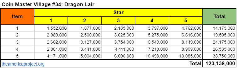 Coin Master Village 34: Dragon Lair Upgrade Cost & Price List