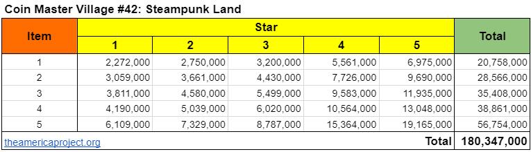 Coin Master Village 42: Steampunk Land Upgrade Cost & Price List