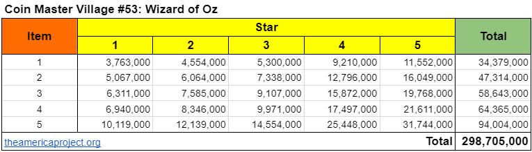 Coin Master Village 53: Wizard of Oz Upgrade Cost & Price List