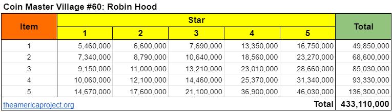 Coin Master Village 60: Robin Hood Upgrade Cost & Price List