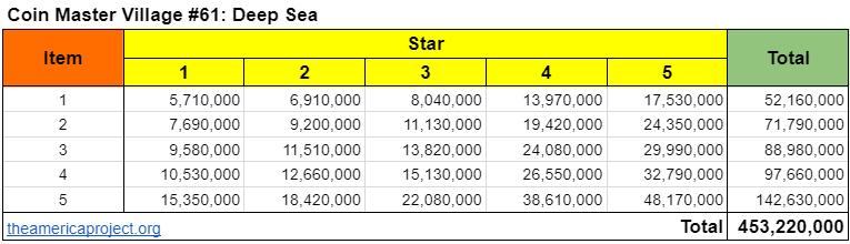Coin Master Village 61: Deep Sea Upgrade Cost & Price List
