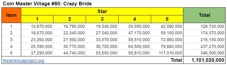 Coin Master Village 80: Crazy Bride Upgrade Cost & Price List